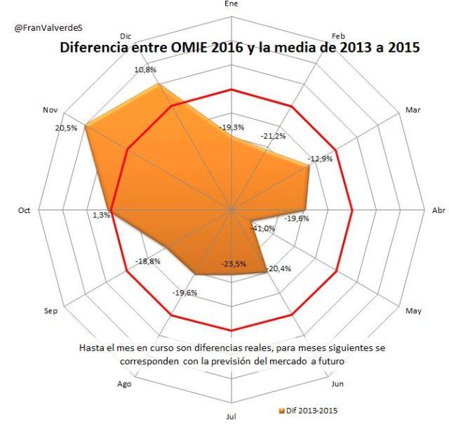 diferencia_omie_medias
