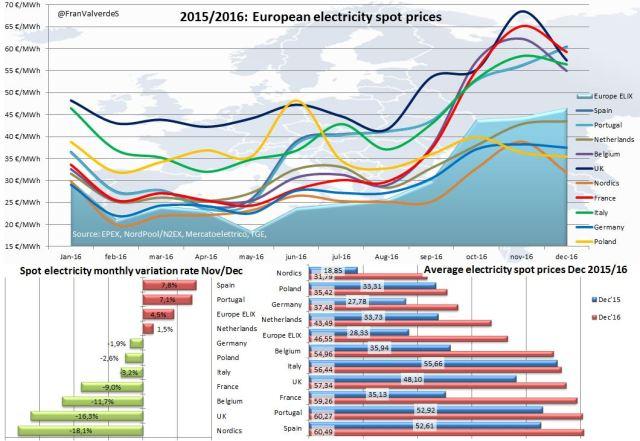 european_spot_prices
