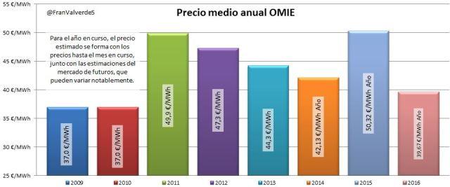 omie_interanual
