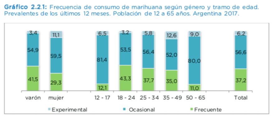 Screen Shot 2020 06 05 at 12.42.14 - Legalizar la Marihuana Podría Salvar la Economía Argentina