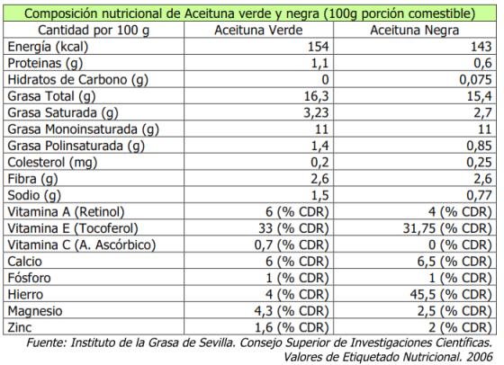 Composición nutricional de Aceituna verde y negra