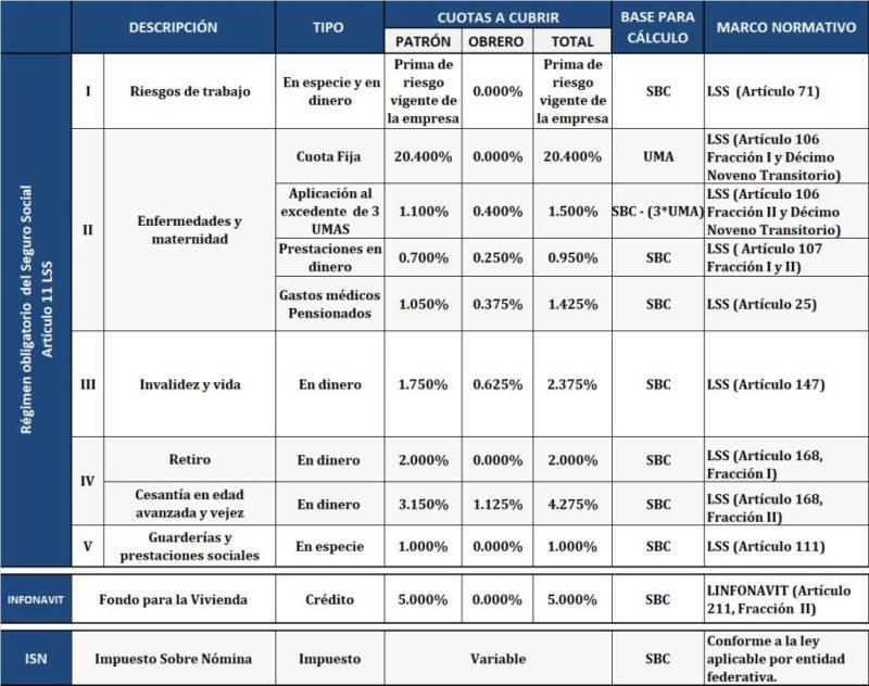 Porcentajes retencion imss 2016 nomina ramsal impuesto for Tabla de nomina