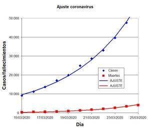 Ajuste coronavirus, exponencial