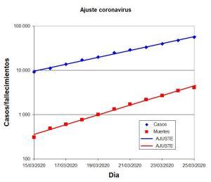 Ajuste coronavirus, semilogarítmico