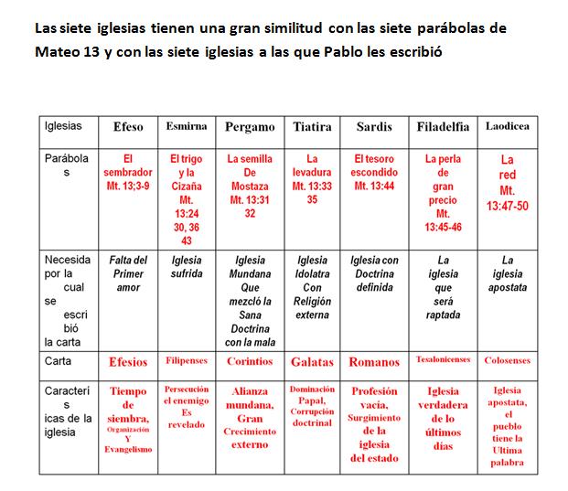 cuadro, siete iglesias del asia, siete parabolas, apocalipsis