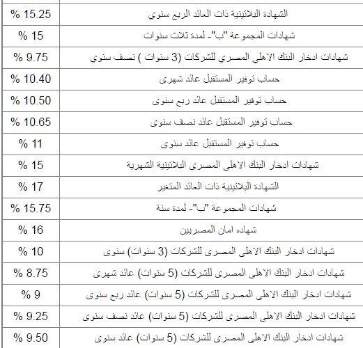 اعلى عائد شهادات فى مصر 2020 بجميع البنوك الاهلية والحكومية خفض