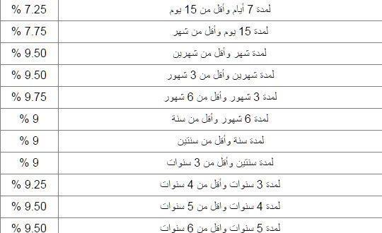 امان اعلى عائد شهادات فى مصر 2020 أعلى عائد شهادات استثمار شهادة ابن مصر 2020 الغاء الشهادات البلاتينية الـ 15 كام فوائد شهادات الاستثمار ادخار البنك الاهلي وبنك مصر 2020 جدول