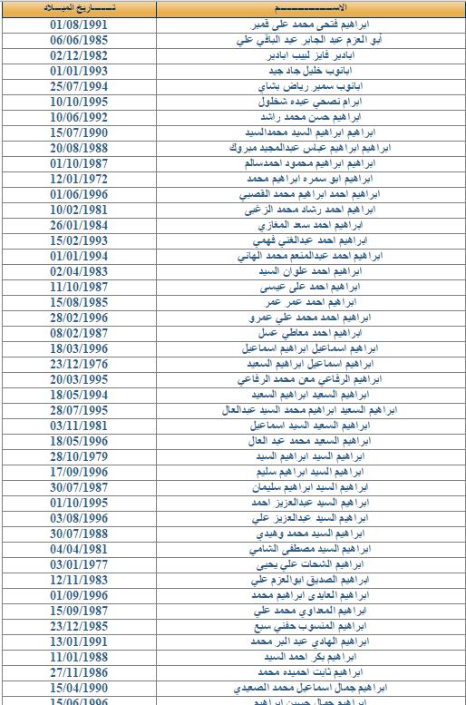 جميع اسماء المصريين الذين لم يتسلمو عقود الاردن 2014 وزارة القوى العامله والهجرة