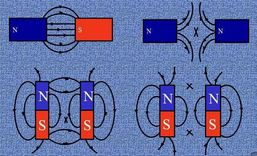 Magnetism şi electromagnetism