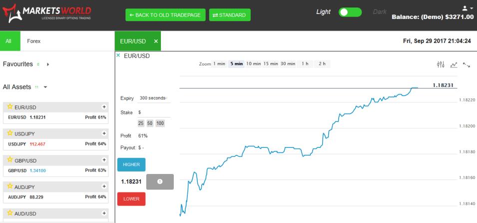 MarketsWorld-cuenta-demo