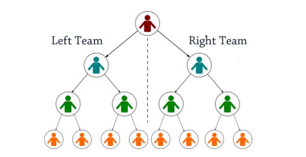 bitclub-network-árbol-binario-