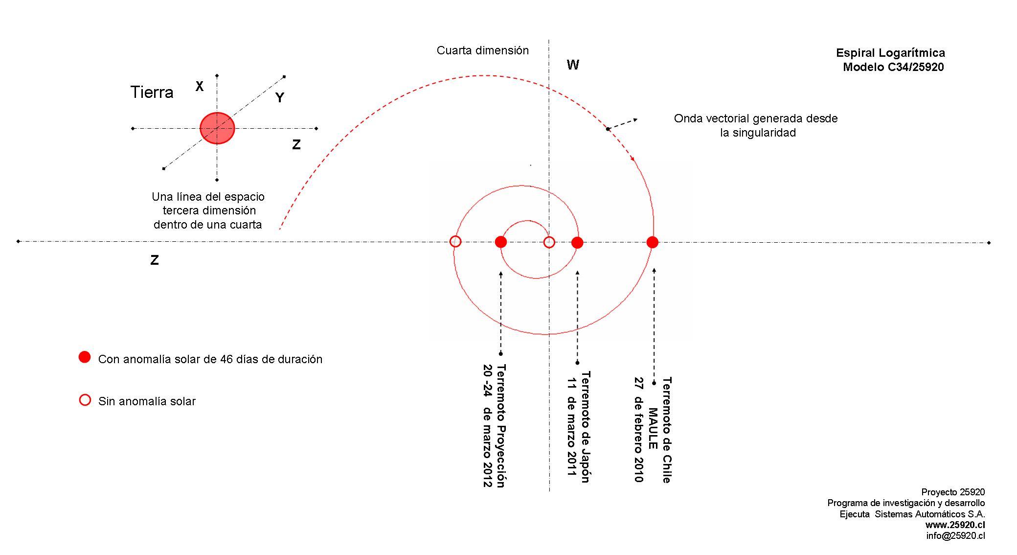 Supuesto Terremoto En Chile 31 De Marzo