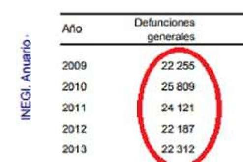 En Chihuahua cada año mueren 24 mil; El Covid apenas lleva mil fallecidos