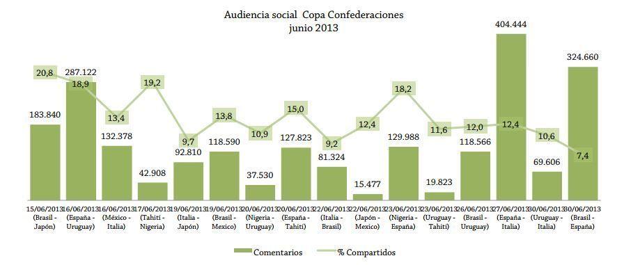 audiencia social copa confederaciones 2013