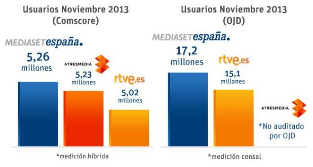 audiencia online tv españa noviembre 2013