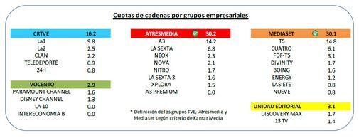 Crisis TDT: cierran Xplora, La Sexta 3 y 7 canales más