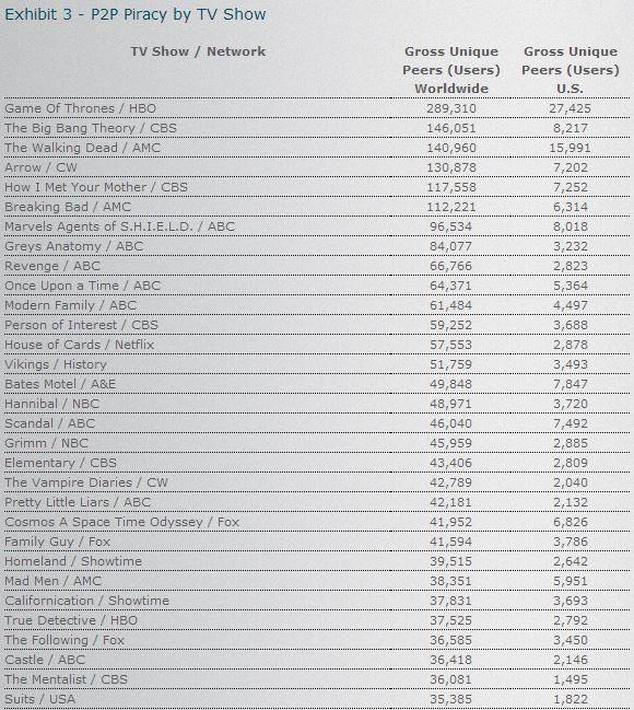 Las cadenas y shows más pirateados en USA - Series 2014