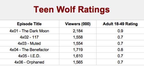 Audiencia cuarta temporada de Teen Wolf