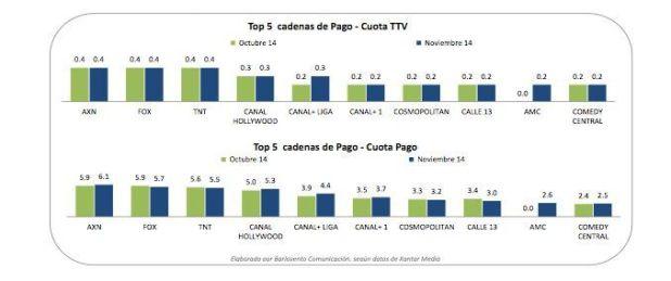 Audiencias noviembre 2014 en España - Canales de pago