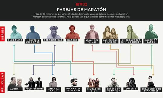 Un estudio de Netflix desvela un patrón de visionado de series