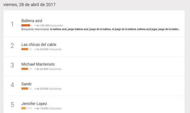 Éxito 'Las chicas del cable' - Busquedas viernes 29 de abril 2017