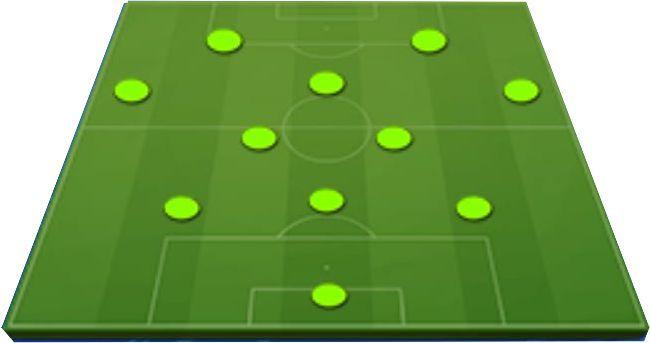 Táctica 3-4-1-2 Posiciones