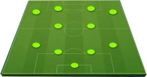 Posiciones Táctica 4-2-4