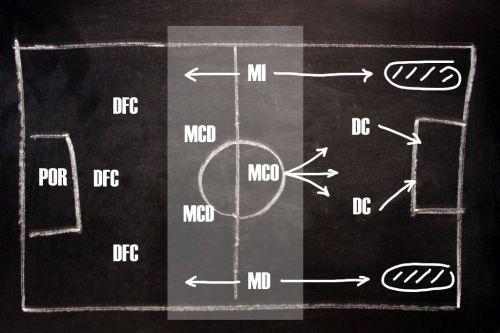 Táctica 3-5-2 Ataque
