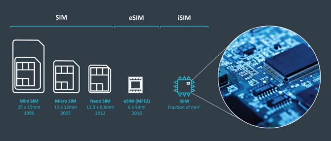 La iSIM y los tamaños de las otras tarjetas SIM.