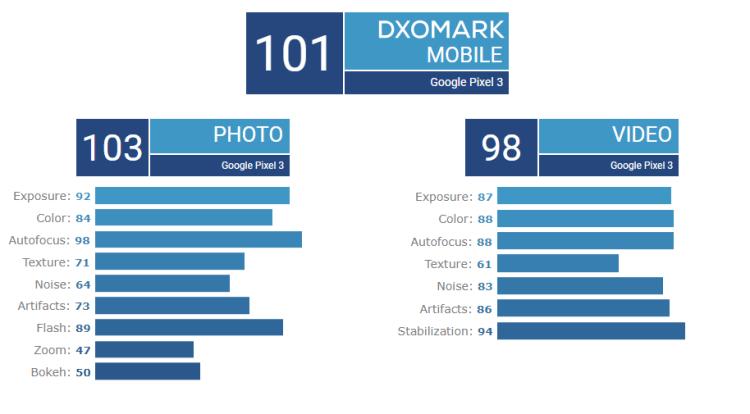 DxOMark-Pixel-3