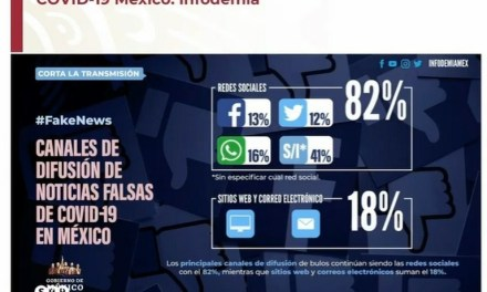 LA PANDEMIA DE LA DESINFORMACIÓN. EN MÉXICO WHATSAPP, FACEBOOK Y TWITTER SON LAS REDES CON MÁS INFORMACIÓN FALSA SOBRE EL COVID-19