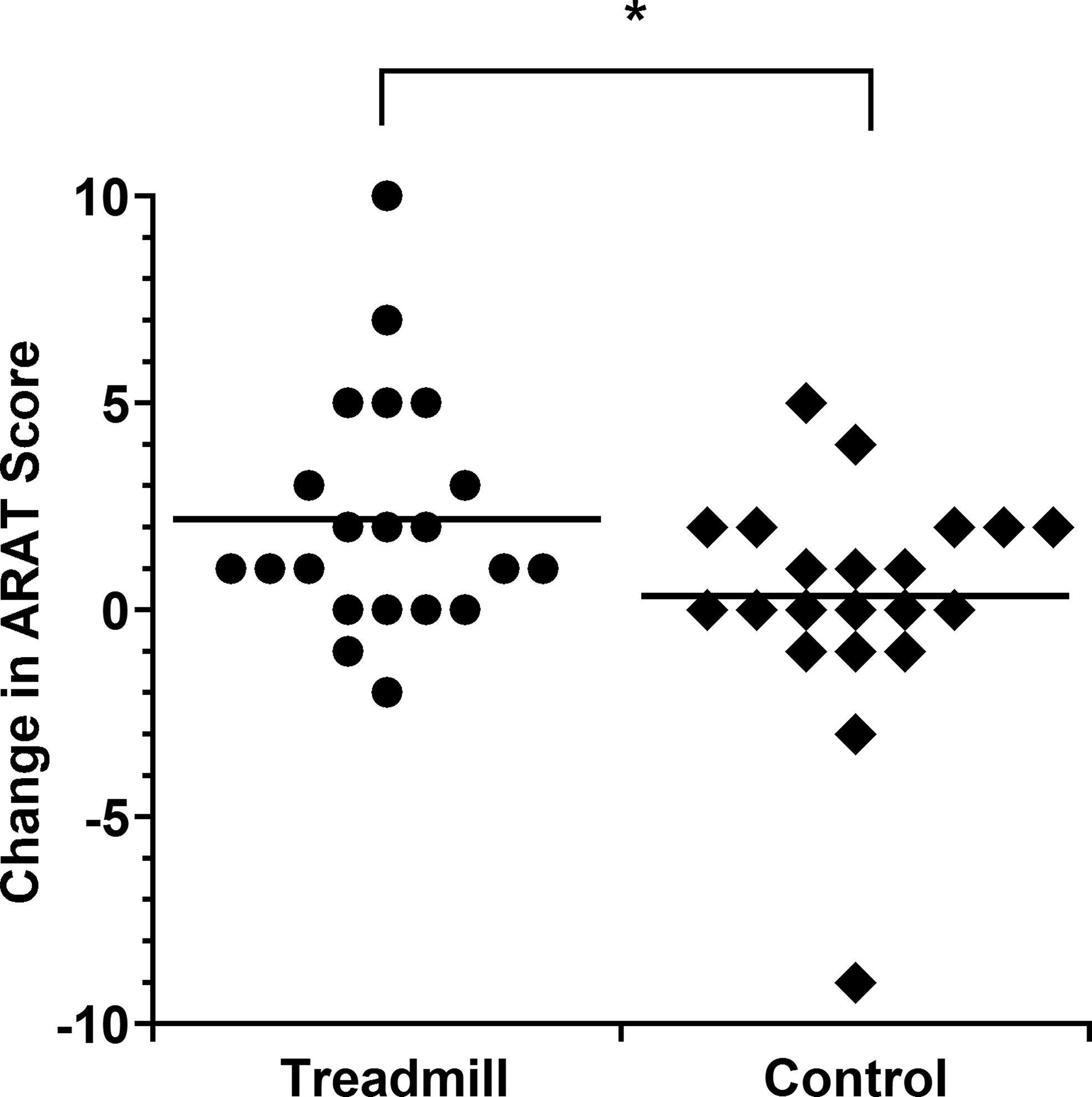 Does Treadmill Exercise Improve Performance of Cognitive