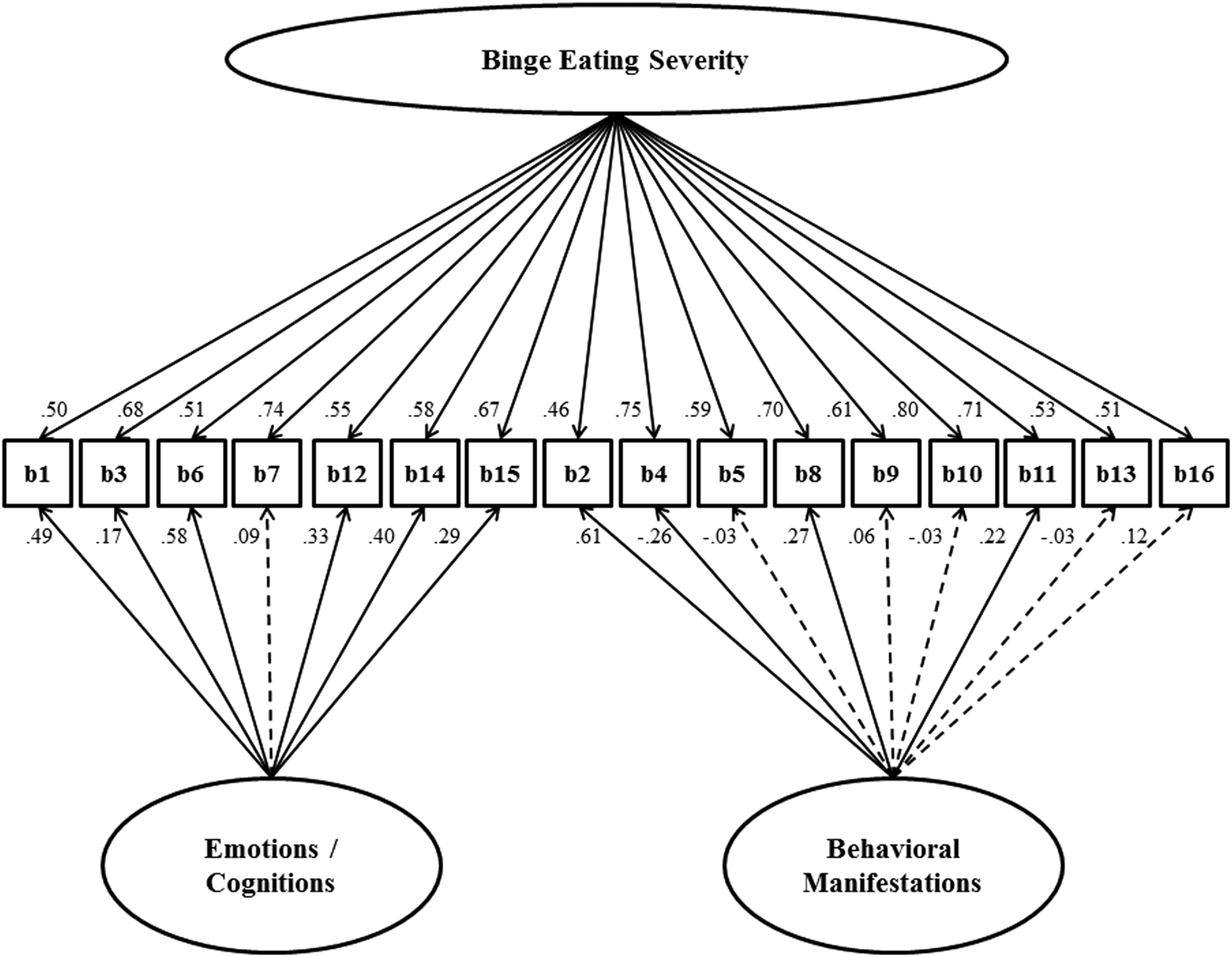 Replication and evaluation of a proposed two-factor Binge