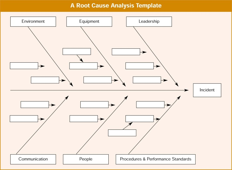 Using a standardized template, like the downloadable root cause analysis template, will help organize your rca efforts. Systematic Root Cause Analysis Of Adverse Drug Events In A Tertiary Referral Hospital The Joint Commission Journal On Quality Improvement