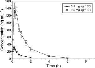 Pharmacokinetics of hydromorphone hydrochloride in healthy