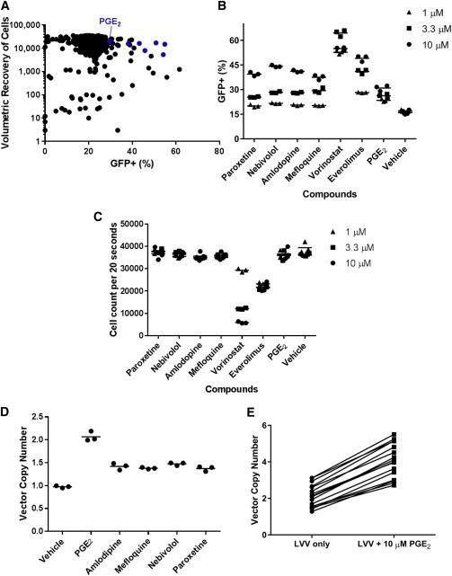 Prostaglandin E2 Increases Lentiviral Vector Transduction