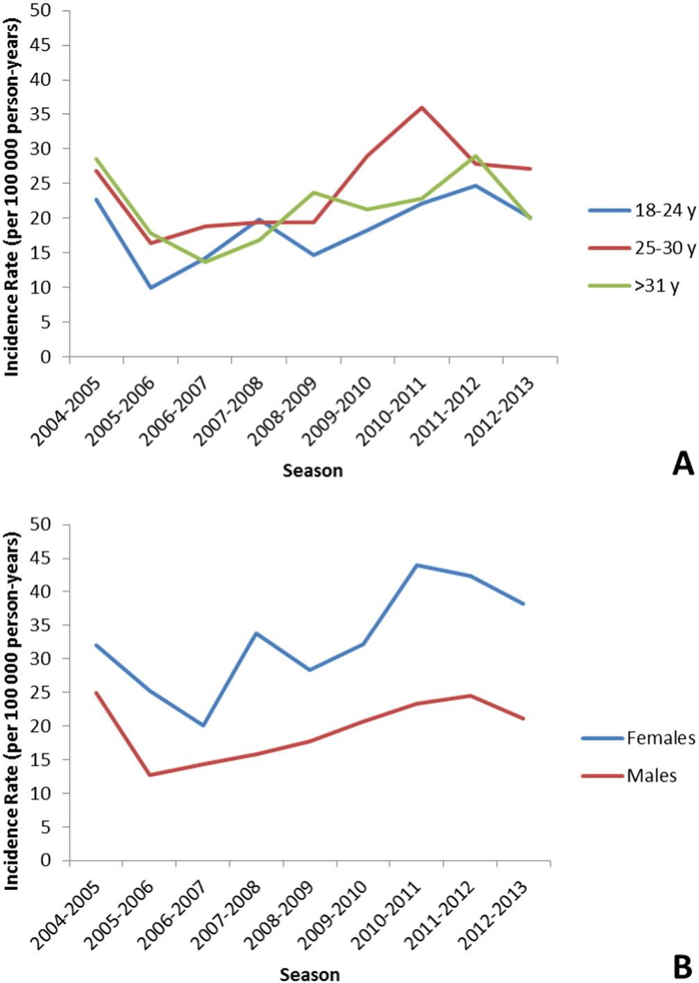 A population-based epidemiologic study of adult-onset