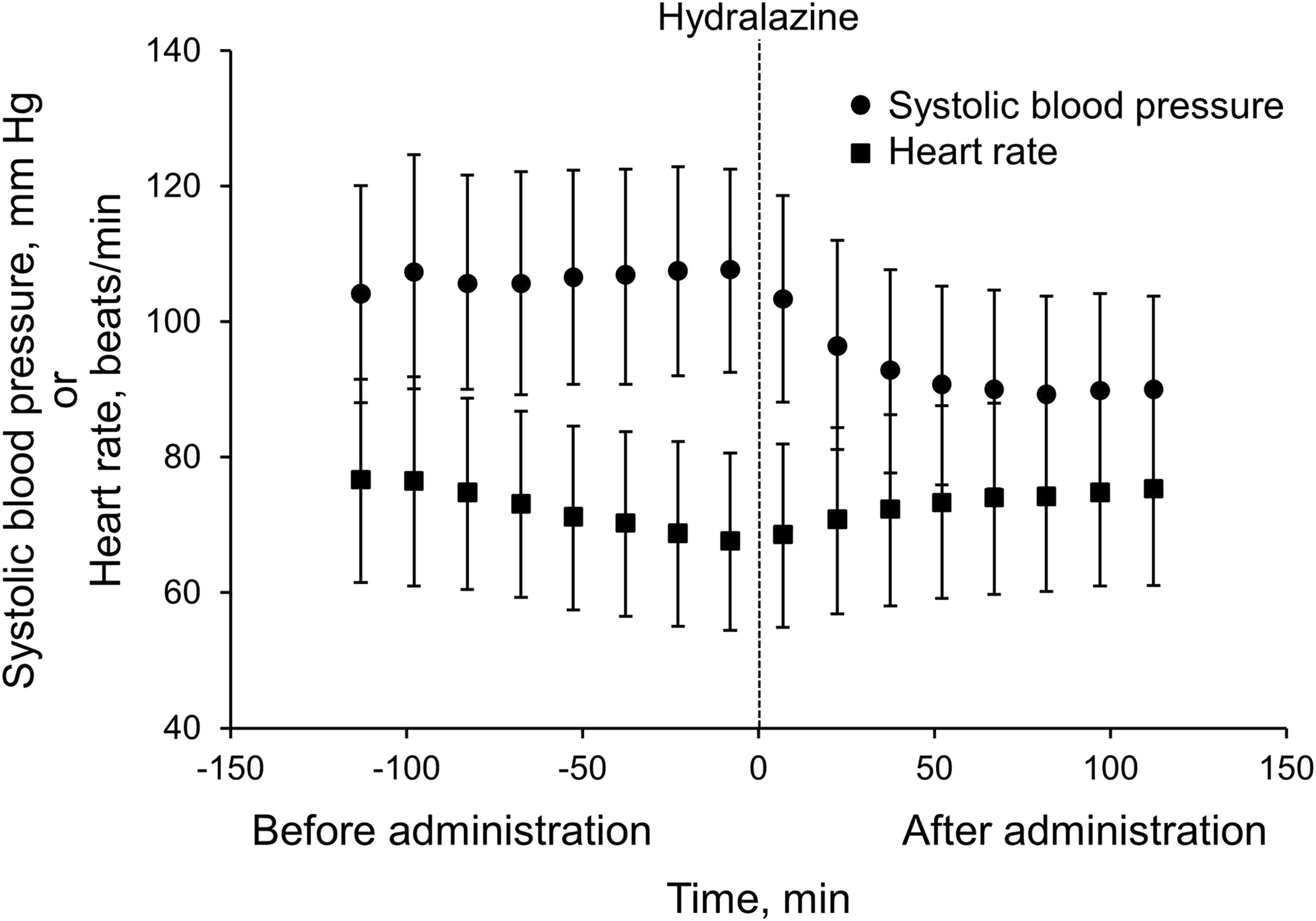 Incidence Course and Characteristics of Hydralazine ...