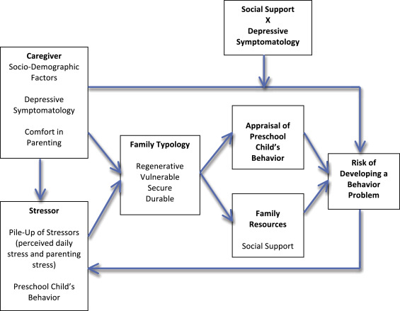 Factors Influencing Female Caregivers' Appraisals of Their