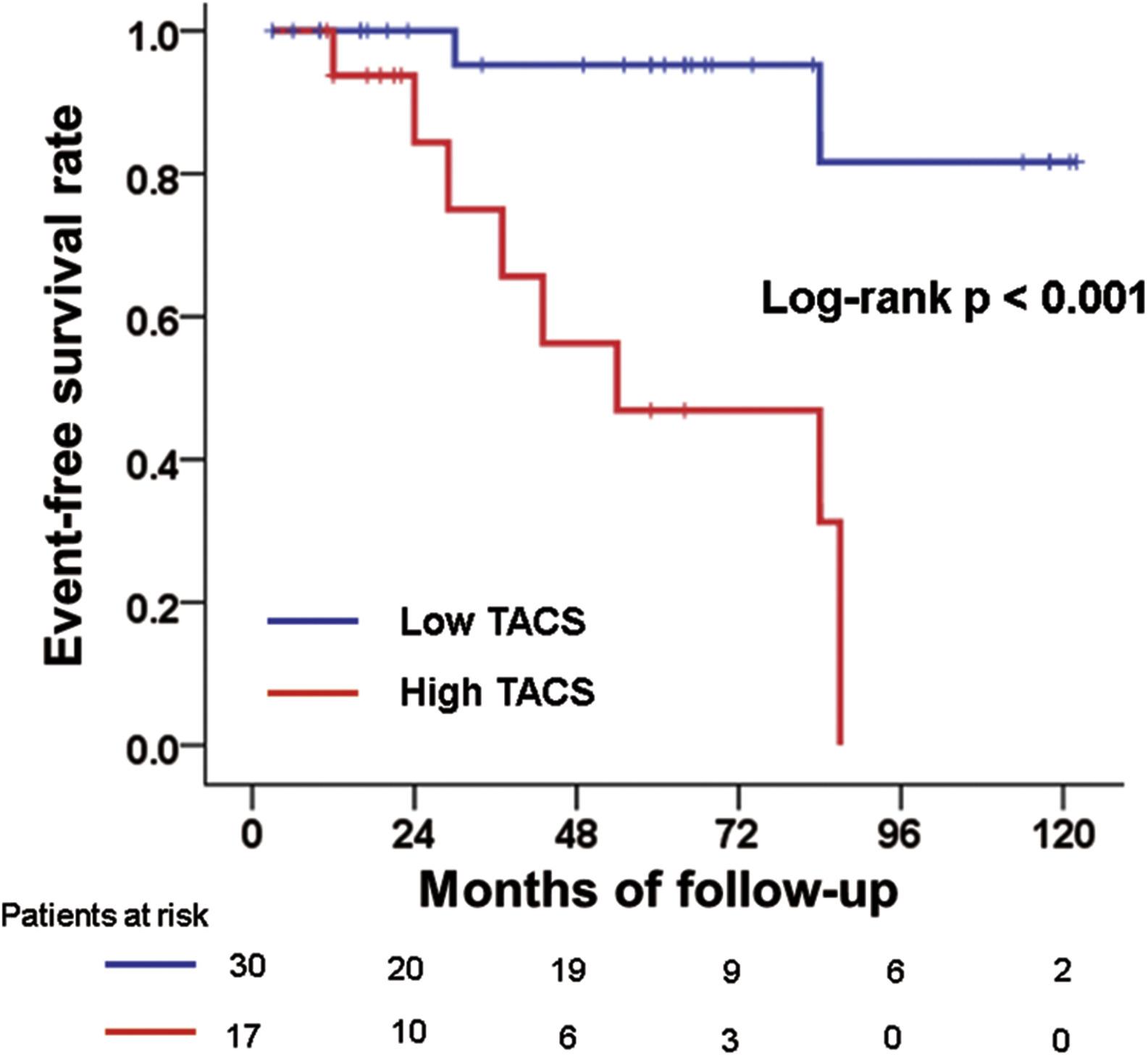 Association Of Thoracic Aorta Calcium Score With Left