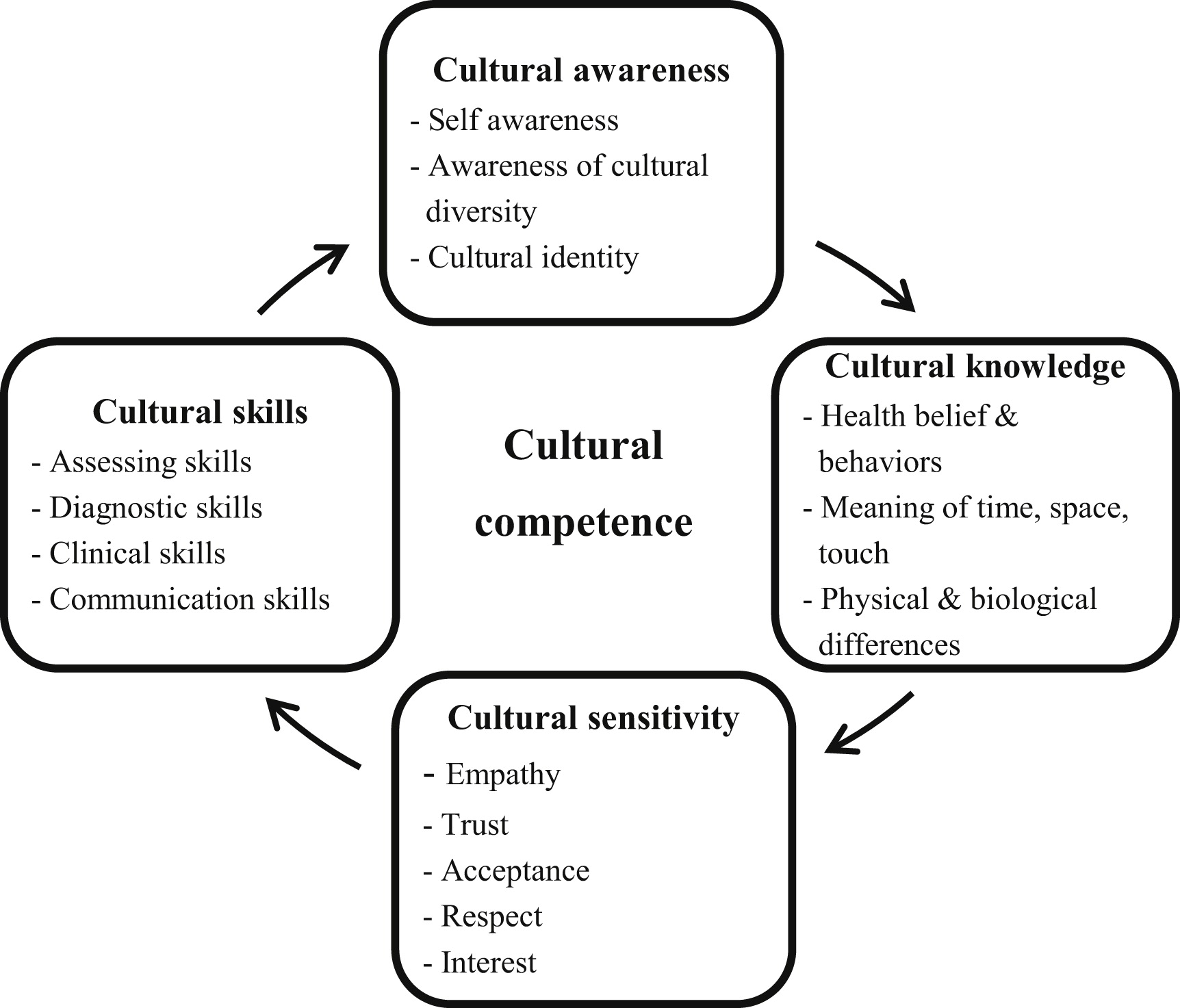 Development and Psychometric Evaluation of the Korean