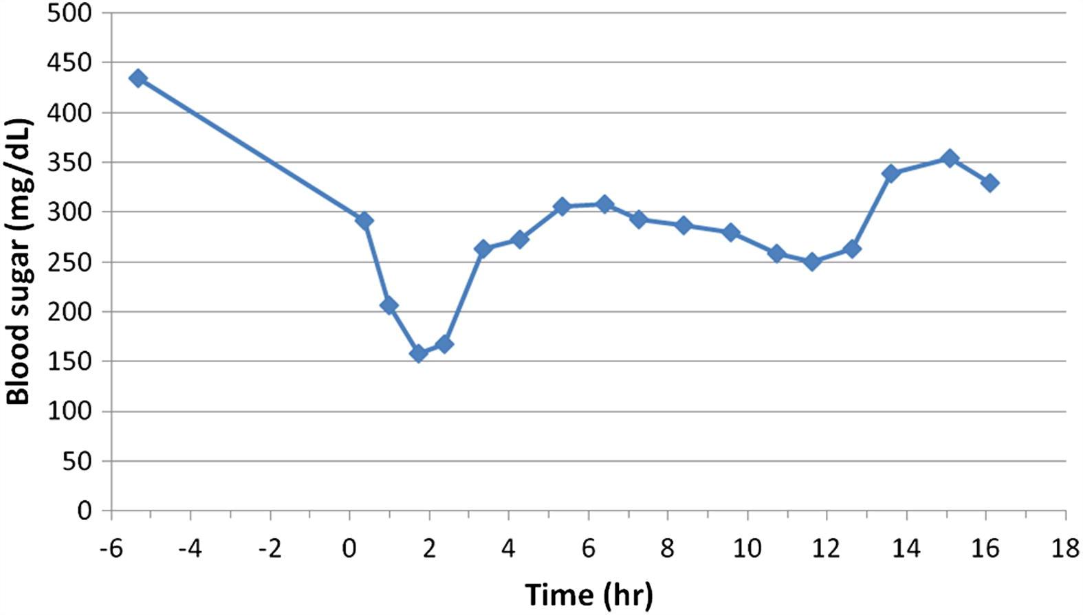 Intravenous Overdose of Insulin Glargine without Prolonged ...