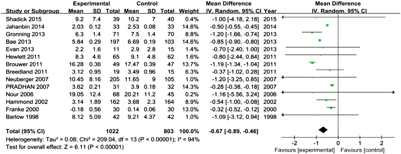 Effects of Nursing Interventions on Depression of Patients