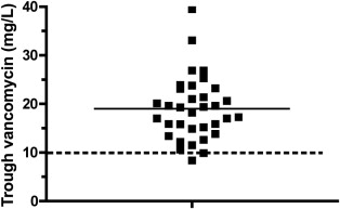 Practical Vancomycin Dosing in Hemodialysis Patients in