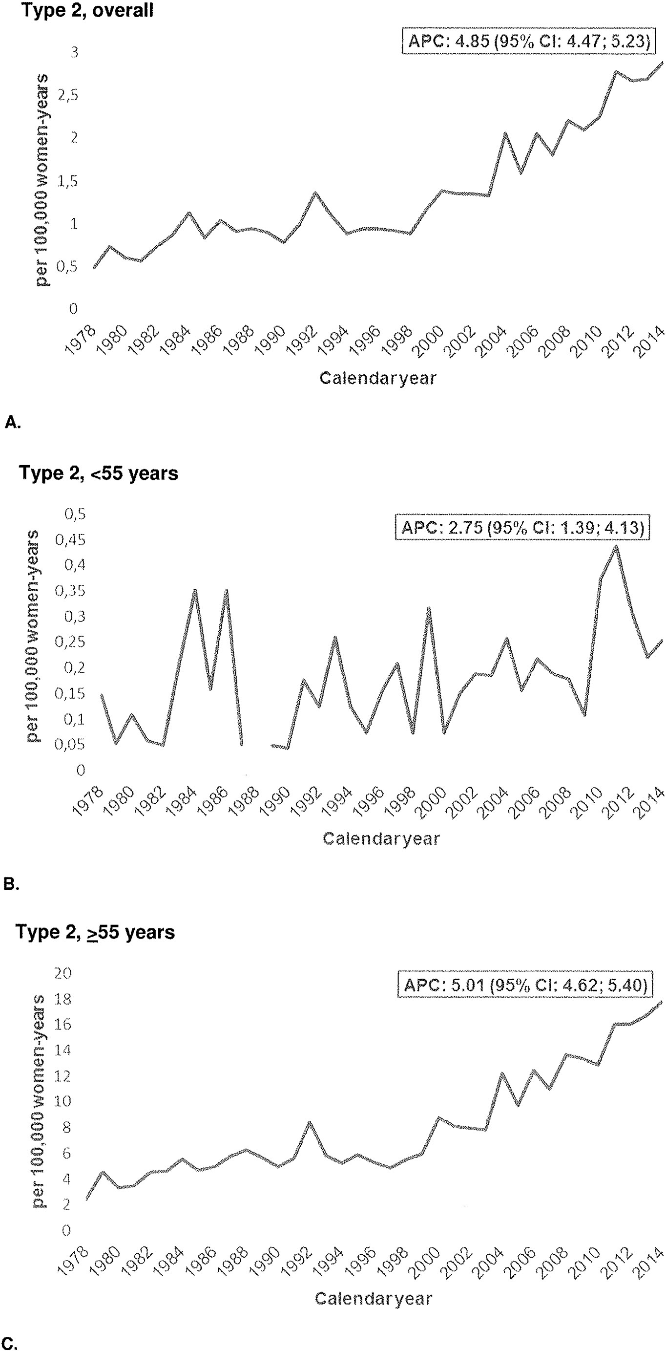 Time trends in the incidence of hysterectomy-corrected