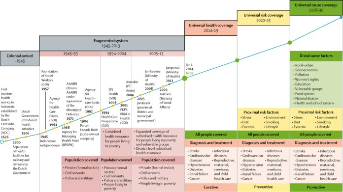 Universal Health Coverage In Indonesia Concept Progress And Challenges The Lancet