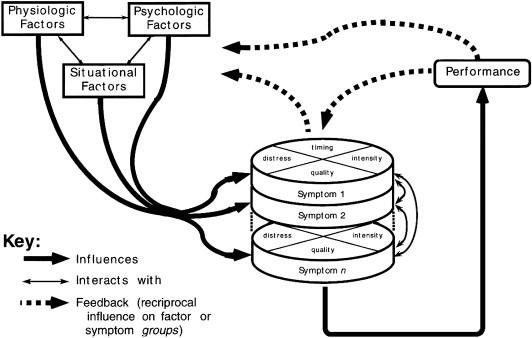 Psychometric Testing of the MDASI-HF: A Symptom Assessment