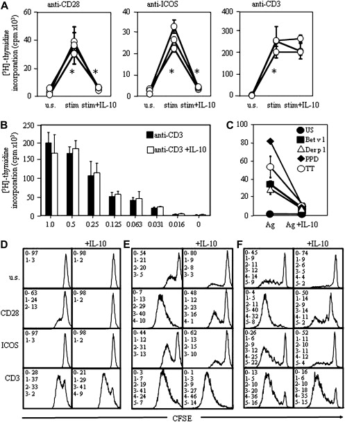 IL-10 inhibits CD28 and ICOS costimulations of T cells via