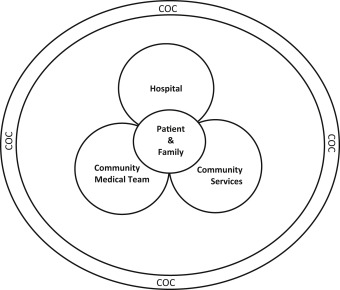 The Financial Impact of a Hospital-Based Care Coordination