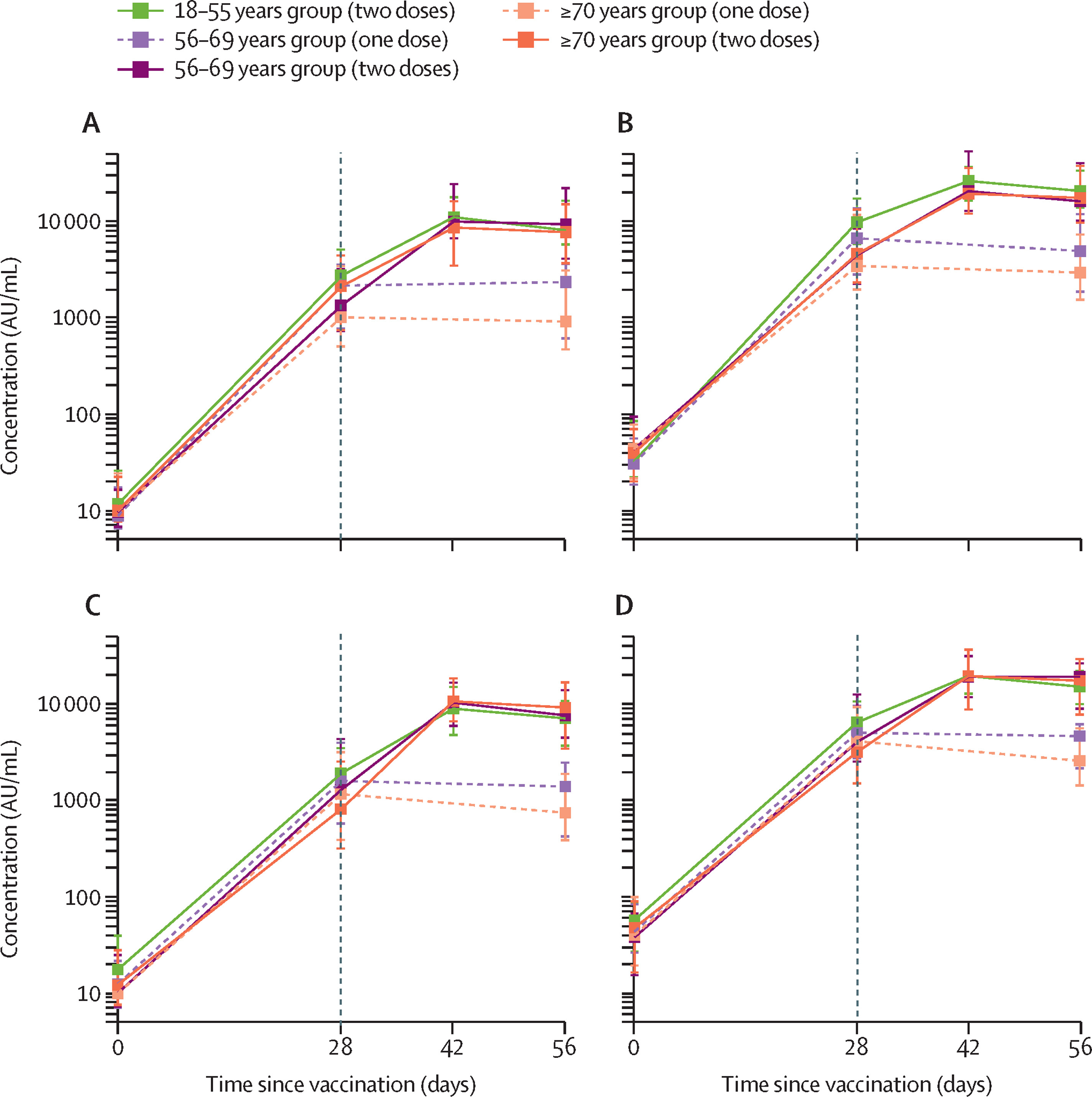 safety and immunogenicity of chadox1